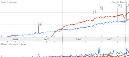 Google Trends results for WordPress vs. Joomla