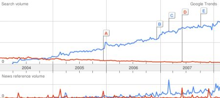 Google Trends results for WordPress vs. Movable Type